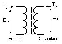 ¿Por qué la corriente directa (DC) no crea campo magnético?