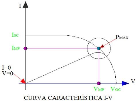 Curva característica I-V