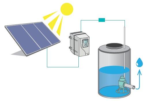 Alimentación de bombas estándar con energía solar