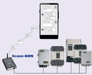 Xcom-SMS de Studer: la forma más fácil de acceder a su sistema de energía aislada