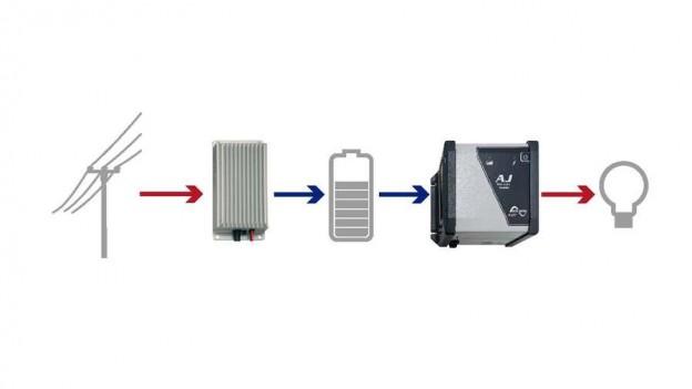 Sistemas de backup con equipos Studer