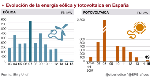 Las renovables ligan su futuro a una nueva política energética