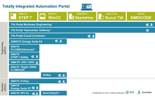 Opciones TIA Portal V14