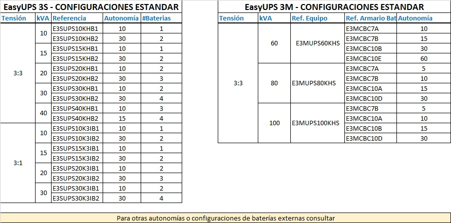 3ph Easy UPS
