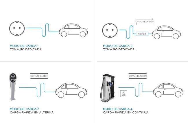 Grupo Elektra, vehículo eléctrico modos de carga