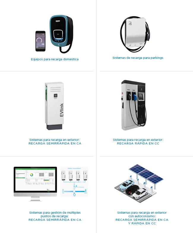 Grupo Elektra soluciones puntos de recarga vehículos eléctricos