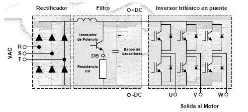 Esquema de funcionamiento de un variador de frecuencia: