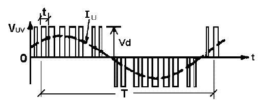 Tensión de salida suministrada al motor