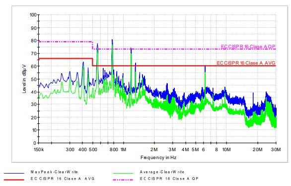 Emisiones de altas frecuencias (EMI)
