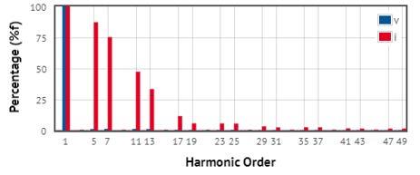 Componente activa ia y componente armónica ib