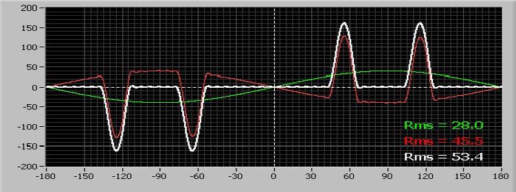 corriente consumida tiene la siguiente forma de onda
