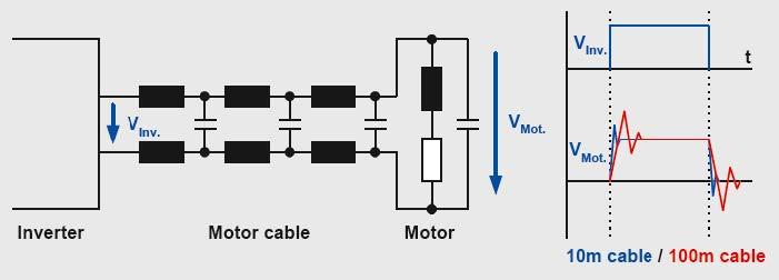 Problemática a la salida de los variadores: Picos y sobretensiones