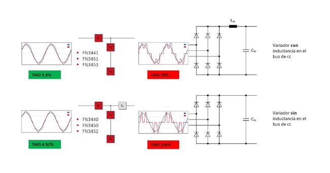 Instalación directa a la entrada de la carga no lineal