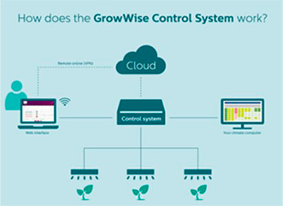 Philip Growwise Control System - Cultivos - Philips signify